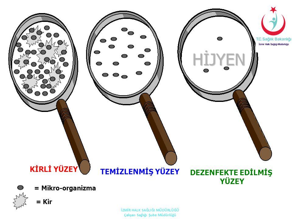 KİRLİ YÜZEY TEMİZLENMİŞ YÜZEY DEZENFEKTE EDİLMİŞ YÜZEY = Mikro-organizma = Kir HİJYEN İZMİR HALK SAĞLIĞI MÜDÜRLÜĞÜ Çalışan Sağlığı Şube Müdürlüğü