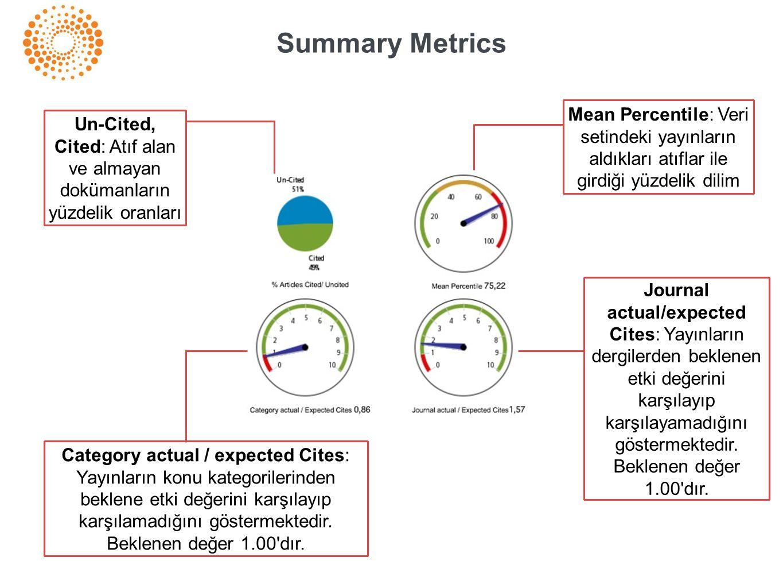 Summary Metrics Mean Percentile: Veri setindeki yayınların aldıkları atıflar ile girdiği yüzdelik dilim Journal actual/expected Cites: Yayınların dergilerden beklenen etki değerini karşılayıp karşılayamadığını göstermektedir.