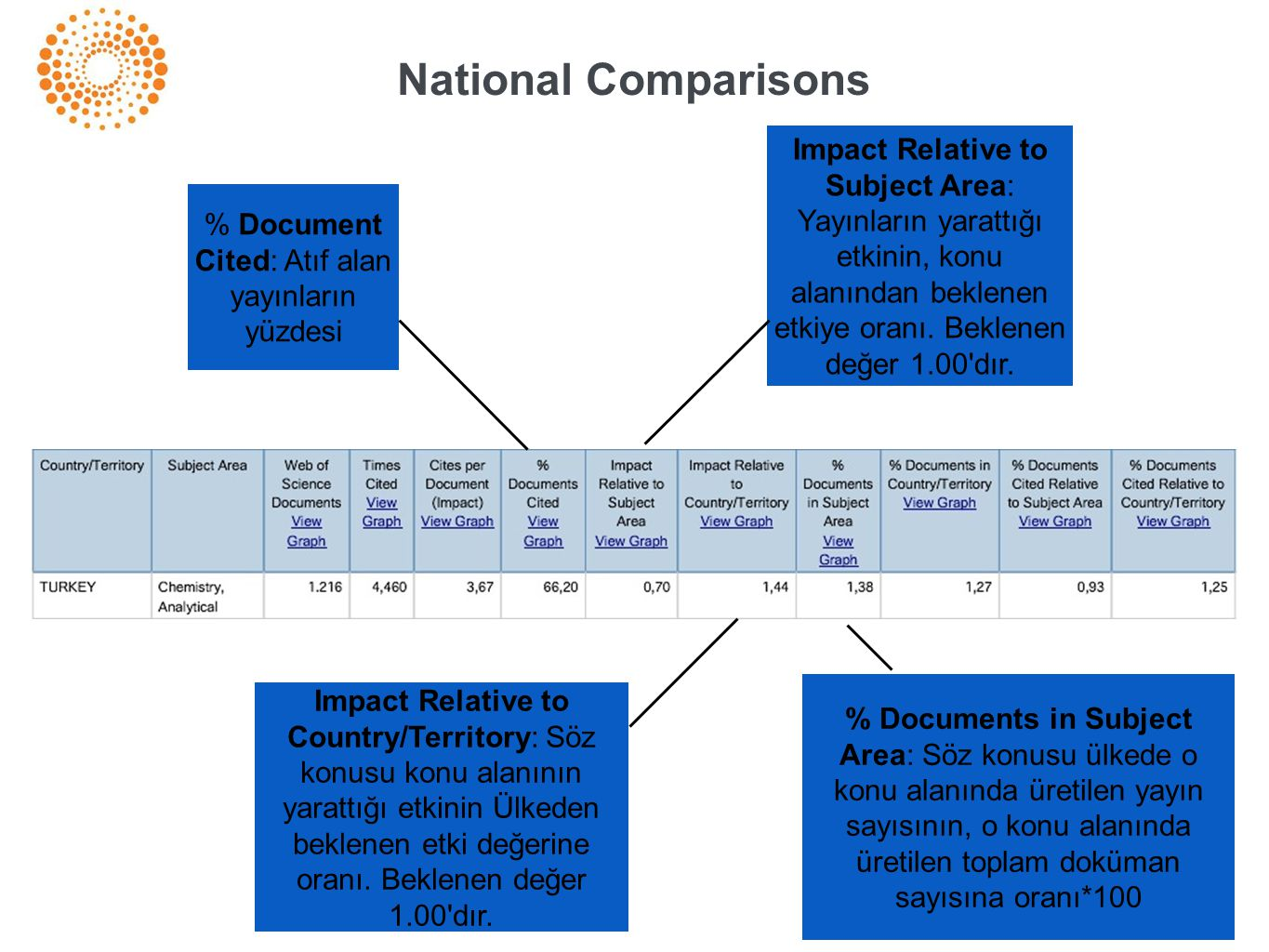 National Comparisons % Document Cited: Atıf alan yayınların yüzdesi Impact Relative to Subject Area: Yayınların yarattığı etkinin, konu alanından beklenen etkiye oranı.