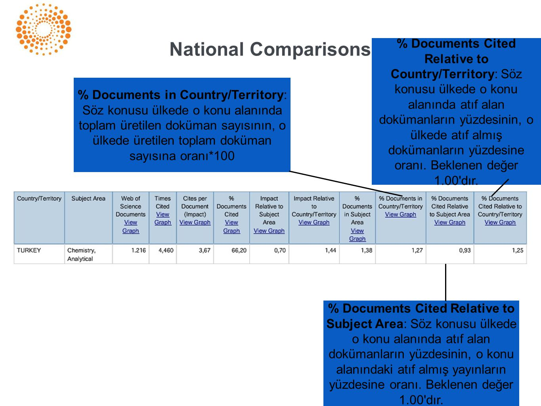 National Comparisons % Documents in Country/Territory: Söz konusu ülkede o konu alanında toplam üretilen doküman sayısının, o ülkede üretilen toplam d