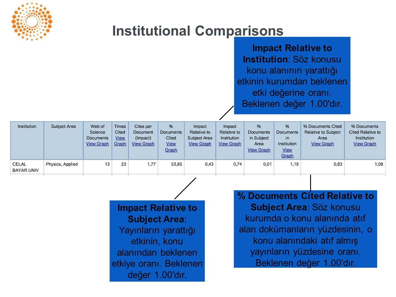 % Documents Cited Relative to Subject Area: Söz konusu kurumda o konu alanında atıf alan dokümanların yüzdesinin, o konu alanındaki atıf almış yayınların yüzdesine oranı.