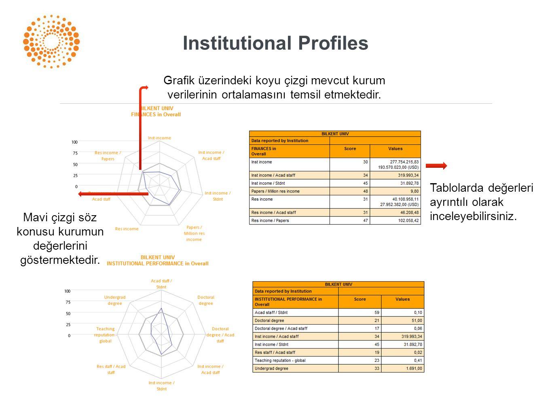 Institutional Profiles Grafik üzerindeki koyu çizgi mevcut kurum verilerinin ortalamasını temsil etmektedir. Mavi çizgi söz konusu kurumun değerlerini
