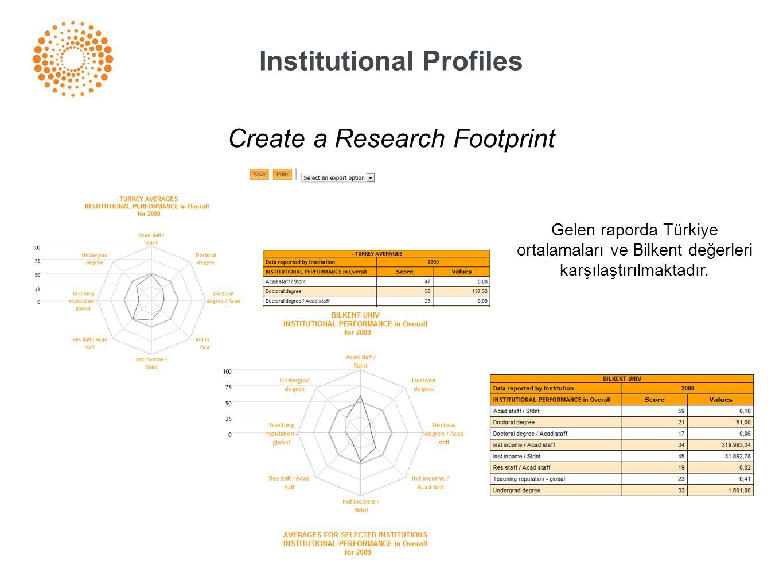 Institutional Profiles Create a Research Footprint Gelen raporda Türkiye ortalamaları ve Bilkent değerleri karşılaştırılmaktadır.