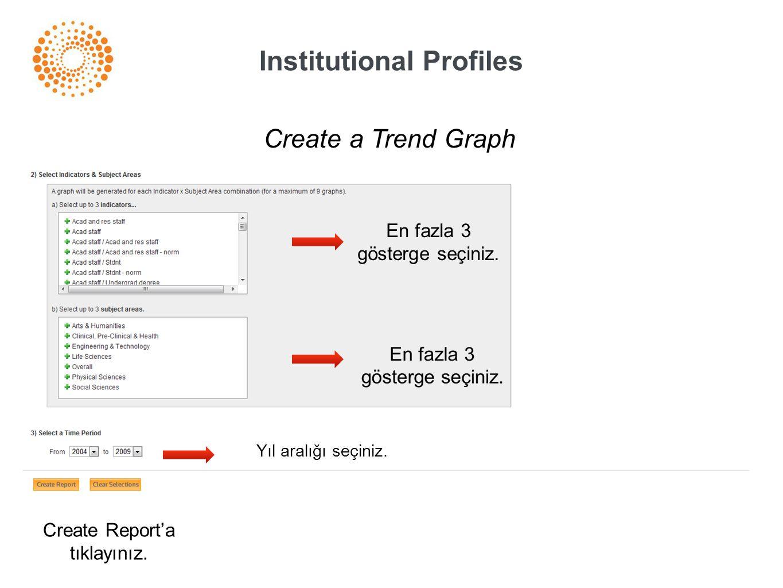Institutional Profiles Create a Trend Graph En fazla 3 gösterge seçiniz. Yıl aralığı seçiniz. Create Report'a tıklayınız.