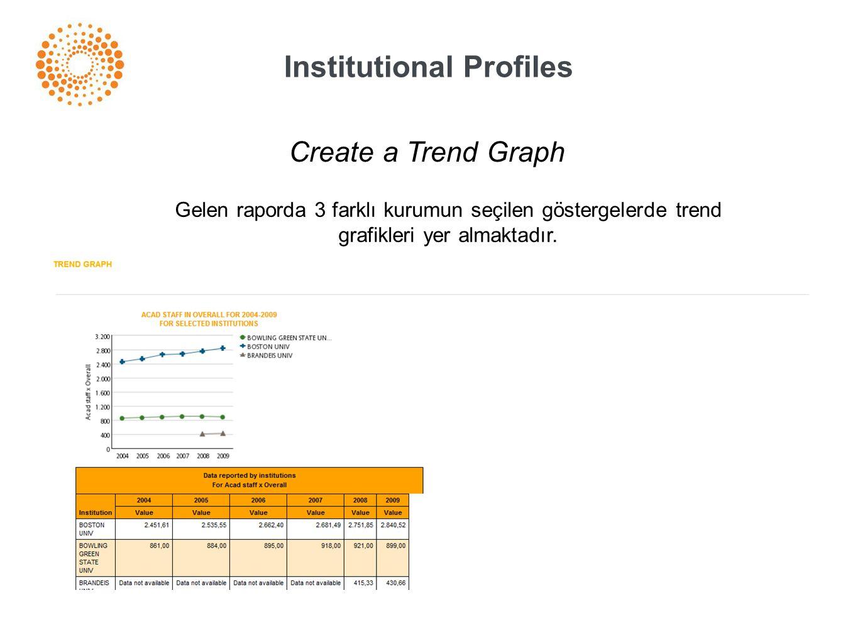 Institutional Profiles Create a Trend Graph Gelen raporda 3 farklı kurumun seçilen göstergelerde trend grafikleri yer almaktadır.