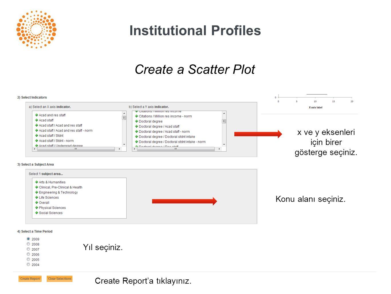 Institutional Profiles Create a Scatter Plot x ve y eksenleri için birer gösterge seçiniz. Konu alanı seçiniz. Yıl seçiniz. Create Report'a tıklayınız