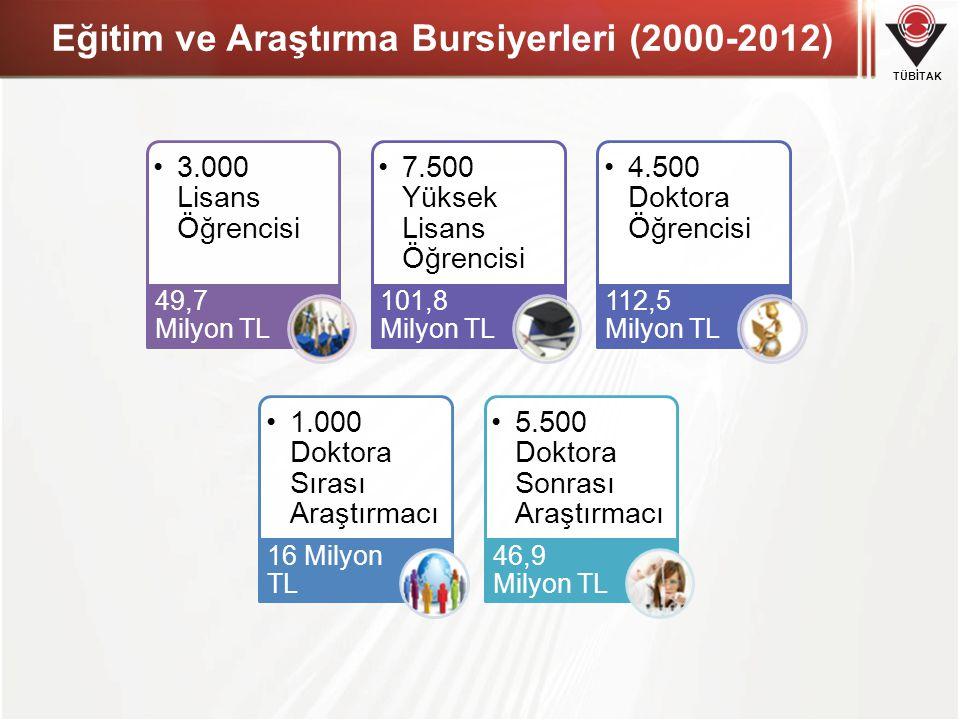 TÜBİTAK Eğitim ve Araştırma Bursiyerleri (2000-2012) •3.000 Lisans Öğrencisi 49,7 Milyon TL •7.500 Yüksek Lisans Öğrencisi 101,8 Milyon TL •4.500 Doktora Öğrencisi 112,5 Milyon TL •1.000 Doktora Sırası Araştırmacı 16 Milyon TL •5.500 Doktora Sonrası Araştırmacı 46,9 Milyon TL