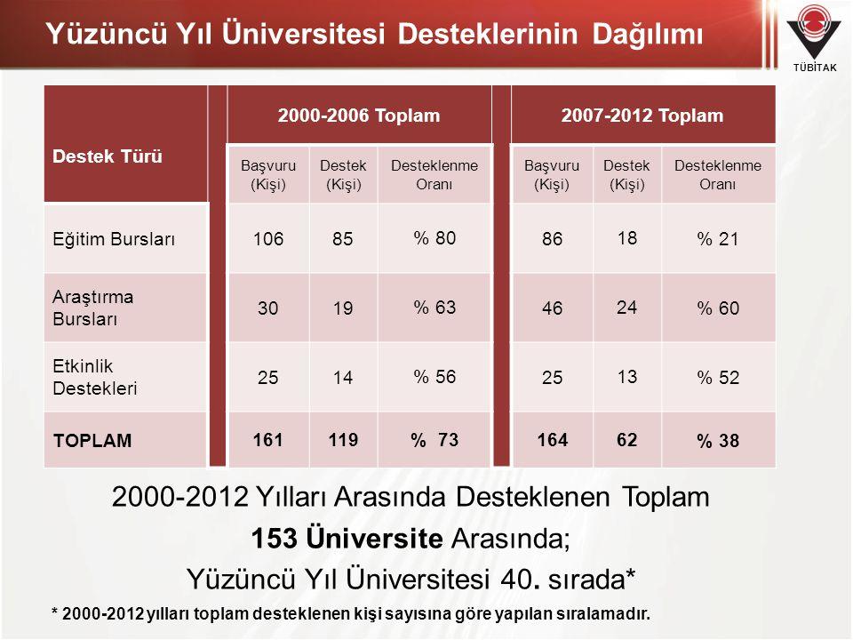 TÜBİTAK Yüzüncü Yıl Üniversitesi Desteklerinin Dağılımı * 2000-2012 yılları toplam desteklenen kişi sayısına göre yapılan sıralamadır. 2000-2012 Yılla