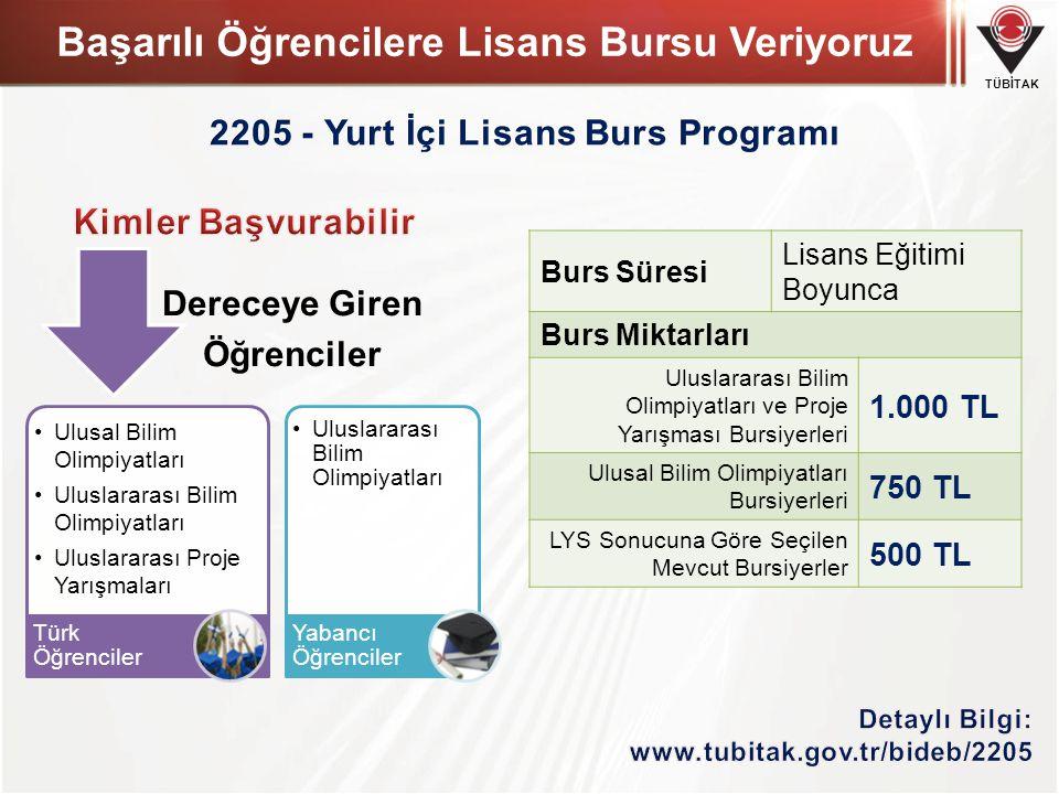 TÜBİTAK Başarılı Öğrencilere Lisans Bursu Veriyoruz •Ulusal Bilim Olimpiyatları •Uluslararası Bilim Olimpiyatları •Uluslararası Proje Yarışmaları Türk Öğrenciler •Uluslararası Bilim Olimpiyatları Yabancı Öğrenciler Dereceye Giren Öğrenciler Burs Süresi Lisans Eğitimi Boyunca Burs Miktarları Uluslararası Bilim Olimpiyatları ve Proje Yarışması Bursiyerleri 1.000 TL Ulusal Bilim Olimpiyatları Bursiyerleri 750 TL LYS Sonucuna Göre Seçilen Mevcut Bursiyerler 500 TL