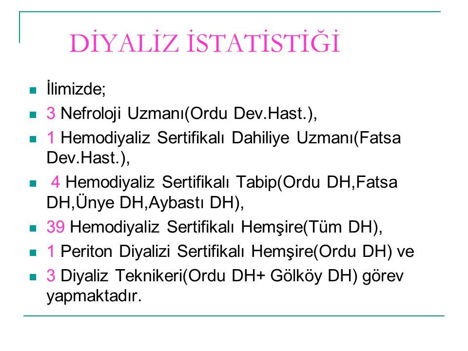 DİYALİZ İSTATİSTİĞİ  İlimizde;  3 Nefroloji Uzmanı(Ordu Dev.Hast.),  1 Hemodiyaliz Sertifikalı Dahiliye Uzmanı(Fatsa Dev.Hast.),  4 Hemodiyaliz Se