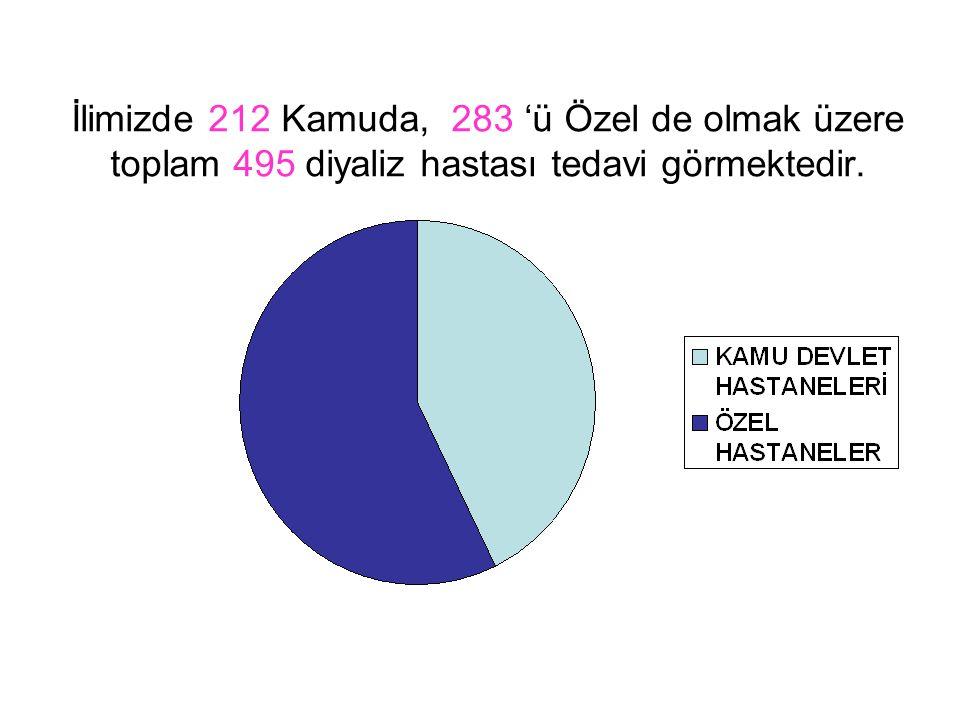 İlimizde 212 Kamuda, 283 'ü Özel de olmak üzere toplam 495 diyaliz hastası tedavi görmektedir.