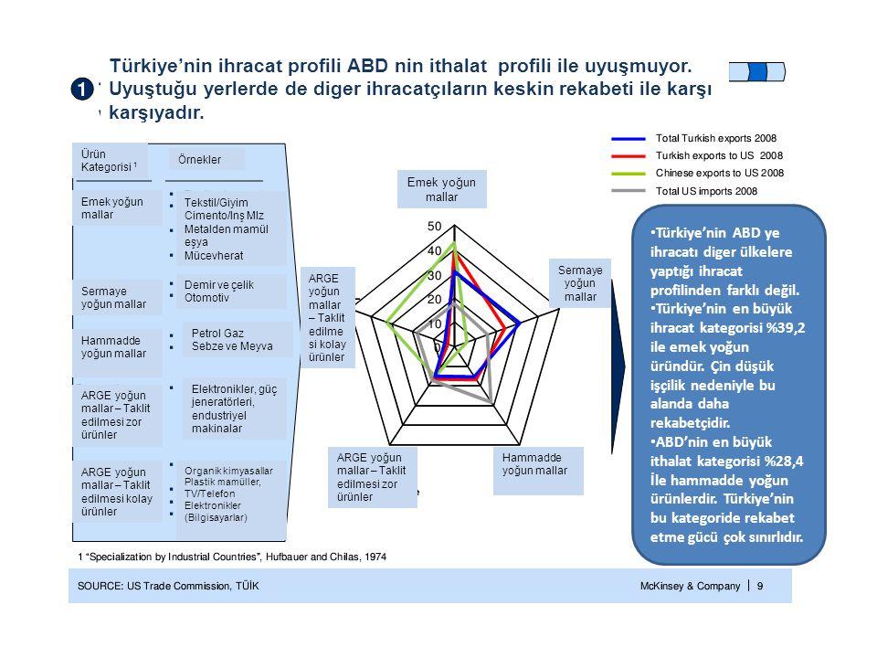 Türkiye'nin ihracat profili ABD nin ithalat profili ile uyuşmuyor. Uyuştuğu yerlerde de diger ihracatçıların keskin rekabeti ile karşı karşıyadır. Ürü