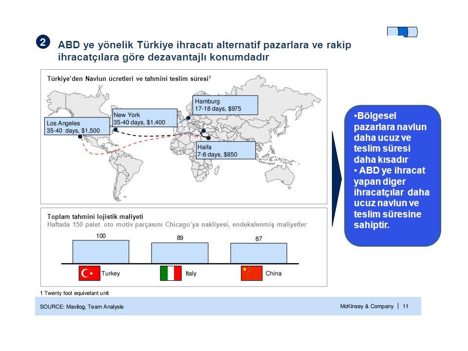 ABD ye yönelik Türkiye ihracatı alternatif pazarlara ve rakip ihracatçılara göre dezavantajlı konumdadır •Bölgesel pazarlara navlun daha ucuz ve tesli