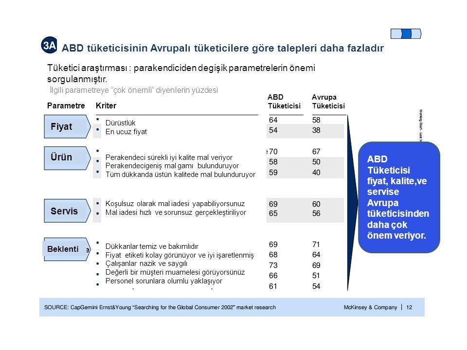 ABD tüketicisinin Avrupalı tüketicilere göre talepleri daha fazladır Tüketici araştırması : parakendiciden degişik parametrelerin önemi sorgulanmıştır