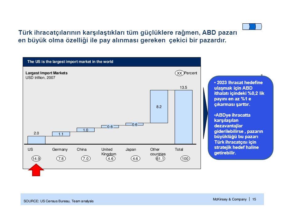 Türk ihracatçılarının karşılaştıkları tüm güçlüklere rağmen, ABD pazarı en büyük olma özelliği ile pay alınması gereken çekici bir pazardır. • 2023 Ih