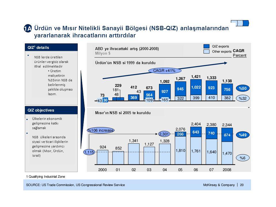 Ürdün ve Mısır Nitelikli Sanayii Bölgesi (NSB-QIZ) anlaşmalarından yararlanarak ihracatlarını arttırdılar NSB lerde üretilen ürünler vergisiz olarak i