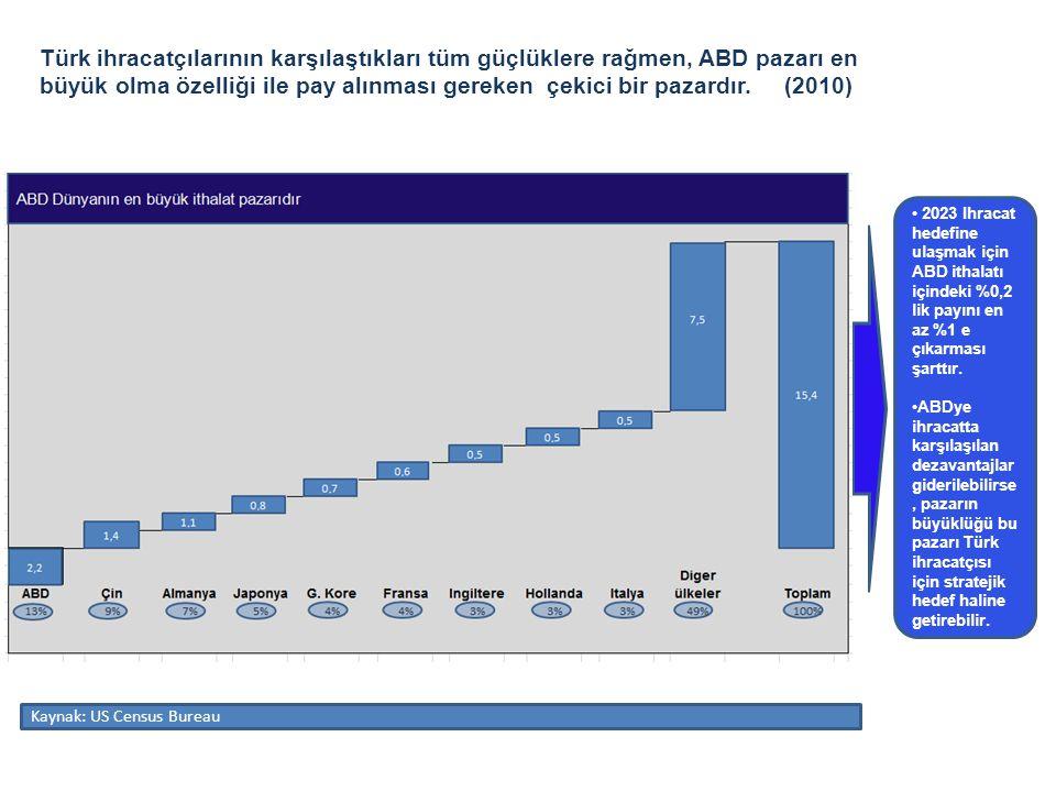 Türk ihracatçılarının karşılaştıkları tüm güçlüklere rağmen, ABD pazarı en büyük olma özelliği ile pay alınması gereken çekici bir pazardır. (2010) •
