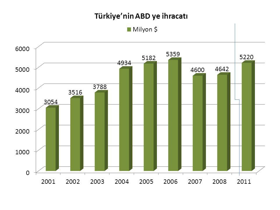  Finansal kriz öncesi (2000-2008) döneminde, Türkiye'nin dış dünyaya ihracatı yılda ortalama %21.5 artarken, aynı dönemde yılda %7 büyüyen ABD pazarına ihracatımız yıllık ortalama %4 artışta kaldı.