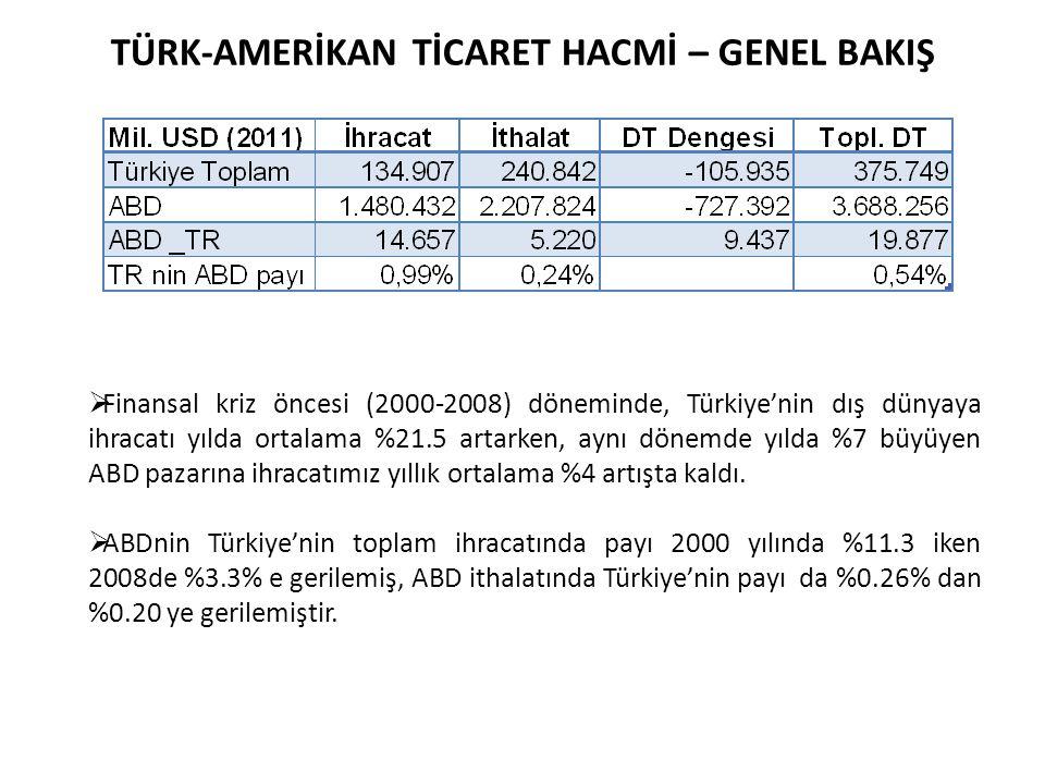  Finansal kriz öncesi (2000-2008) döneminde, Türkiye'nin dış dünyaya ihracatı yılda ortalama %21.5 artarken, aynı dönemde yılda %7 büyüyen ABD pazarı