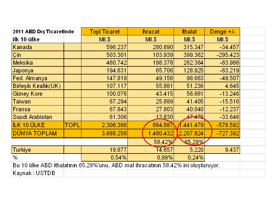 Türkiye ihracatındaki büyüme ürün gruplarına göre önemli farklılıklar sergilemektedir 2000-2008 Ortalama Yıllık Büyüme 2 Toplam Türkiye ihracatı 2008 Toplam TR-ABD ye ihracatı 2008 Toplam Türkiye Toplam TR-ABD Toplam ABD Ürün Grupları 1 Milyar $ Milyon $ İhracatı İthalatı Elektronik 3 7,4 52,0 25,2 10,3 0,5 Otomotiv18 78,7 36,2 18,4 2,1 Cimento/Insaat Malz.2,1 319,8 24,3 15,2 6,0 Makina8,6 580,1 27,2 12,4 6,5 Gemi2,6 46,6 47 37,8 4,5 Metal Mamüller4,8 124,6 28,9 11,7 8,0 Sebze ve Meyva5,3 181,7 14,3 12,5 9,5 Demir ve Çelik16,8 757,8 31,7 16,7 13,0 Petrol ve Gaz7,4 422,5 47,9 29,6 17,6 Tekstil ve Giyim23,0 812,1 10,6 -7,4 3,0 Mücevherat1,7 191,8 19,9 -1,7 5,1 Televizyon/Telefon2,2 9,4 11,3 8,3 Diger32,1 822,9 3,3 6,7 1 Seçilen ürünler Toplam Türk ihracatının % 80ini oluşturmaktadır 2 Yıllık Bileşik artış oranıKaynak: TÜİK-McKinsey 3 Ofis makinaları, Otomatik veri işlem ekipmanı (Bilgisayarlar), elektrikli makina aksamı, aletler Türkiye elektronik, otomotiv gibi göreceli olarak durağan Pazar kesiminde ve büyümekte olan segmentlerde pazar payını arttırırken Türkiye geleneksel ihrac ürünlerinde in pazar payı kaybetmektedir Türkiye göreceli olarak durağan pazarda payını arttırmaktadır Türkiye büyüyen pazar segmentinde de payını arttırmaktadır Türkiye nin pazar payı kaybettiği sektörler