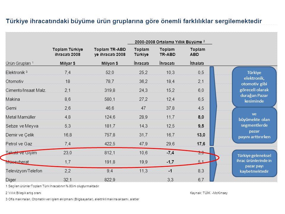 Türkiye ihracatındaki büyüme ürün gruplarına göre önemli farklılıklar sergilemektedir 2000-2008 Ortalama Yıllık Büyüme 2 Toplam Türkiye ihracatı 2008