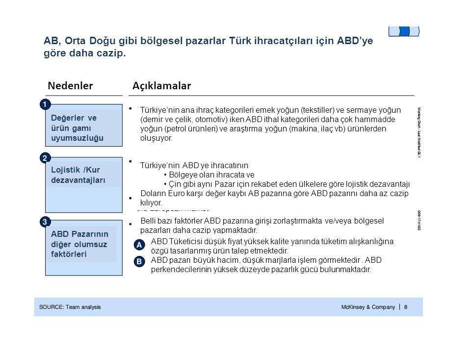 AB, Orta Doğu gibi bölgesel pazarlar Türk ihracatçıları için ABD'ye göre daha cazip. NedenlerAçıklamalar Değerler ve ürün gamı uyumsuzluğu Lojistik /K