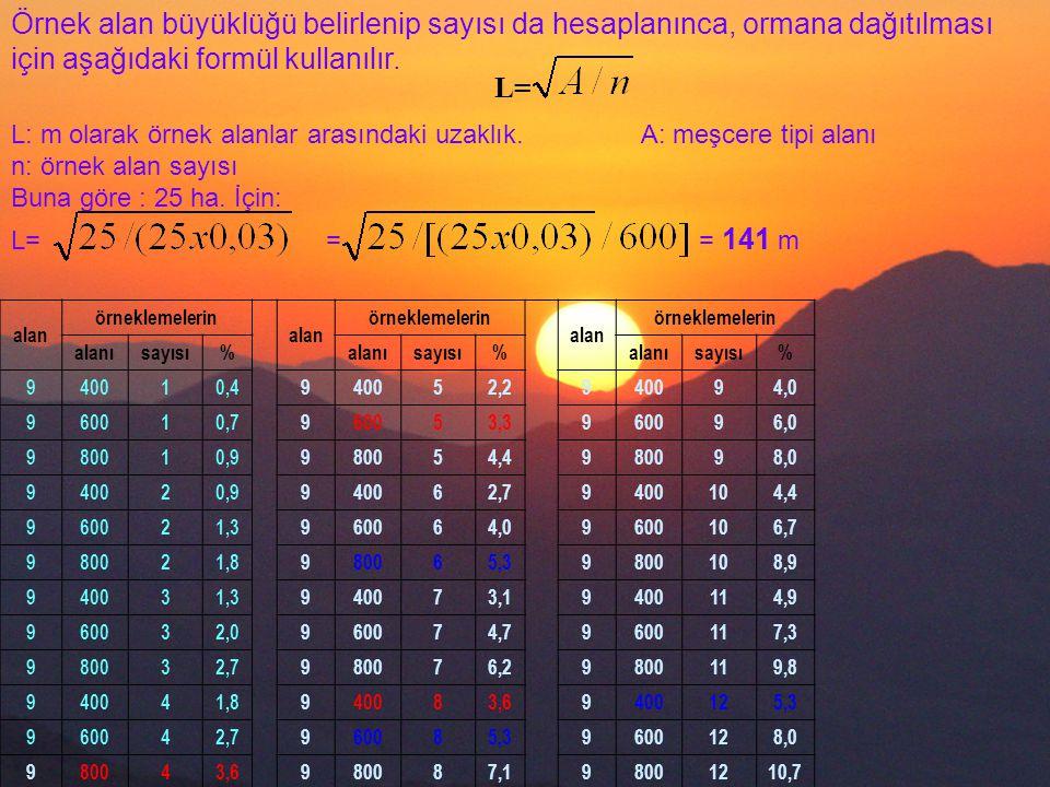 alan örneklemelerin alan örneklemelerin alan örneklemelerin alanısayısı%alanısayısı%alanısayısı% 940010,4940052,2940094,0 960010,7960053,3960096,0 980010,9980054,4980098,0 940020,9940062,79400104,4 960021,3960064,09600106,7 980021,8980065,39800108,9 940031,3940073,19400114,9 960032,0960074,79600117,3 980032,7980076,29800119,8 940041,8940083,69400125,3 960042,7960085,39600128,0 980043,6980087,198001210,7 Örnek alan büyüklüğü belirlenip sayısı da hesaplanınca, ormana dağıtılması için aşağıdaki formül kullanılır.