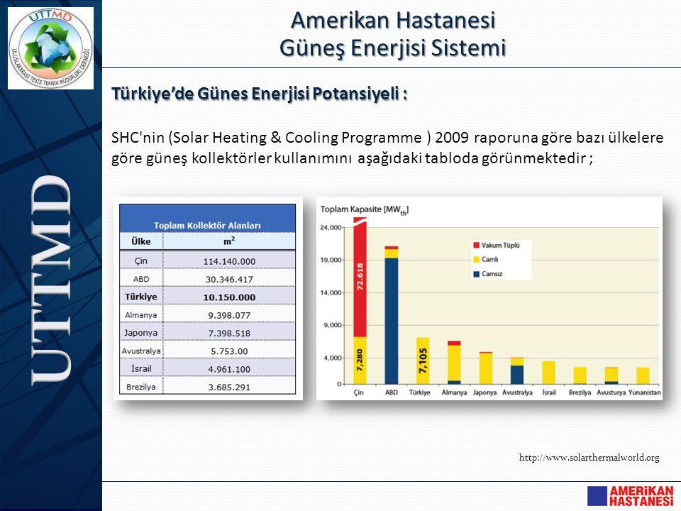 Türkiye'de Günes Enerjisi Potansiyeli : SHC'nin (Solar Heating & Cooling Programme ) 2009 raporuna göre bazı ülkelere göre güneş kollektörler kullanım