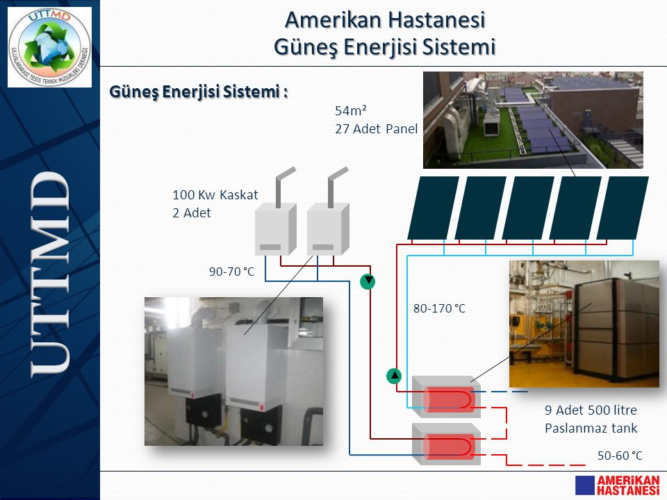 Maliyet ve Tasarruf : Amerikan Hastanesi Güneş Enerjisi Sistemi Eski Sistemde : • Kullanım sıcak suyu için yıllık enerji tüketimi : 1.825.000 Kw/Yıl • Doğalgaz tüketimi : 257.000 m³/Yıl • Tutar : 135.000 $ Güneş Enerjili Yeni Sistemde : • Kullanım sıcak suyu için yıllık enerji tüketimi : 710.000 Kw/Yıl • Doğalgaz tüketimi : 100.000 m³/Yıl • Tutar : 52.500 $ Yıllık Doğalgazdan Tasarruf : 82.500 $ Yıllık Doğalgazdan Tasarruf : 82.500 $ Sistemin kurulum maliyeti : Güneş panlleri : 15.000 $ Kaskat Sistemi : 18.000 $ Tanklar : 35.000 $ Toplam : 68.100 $