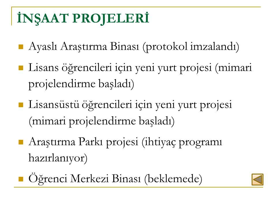 İNŞAAT PROJELERİ  Ayaslı Araştırma Binası (protokol imzalandı)  Lisans öğrencileri için yeni yurt projesi (mimari projelendirme başladı)  Lisansüst