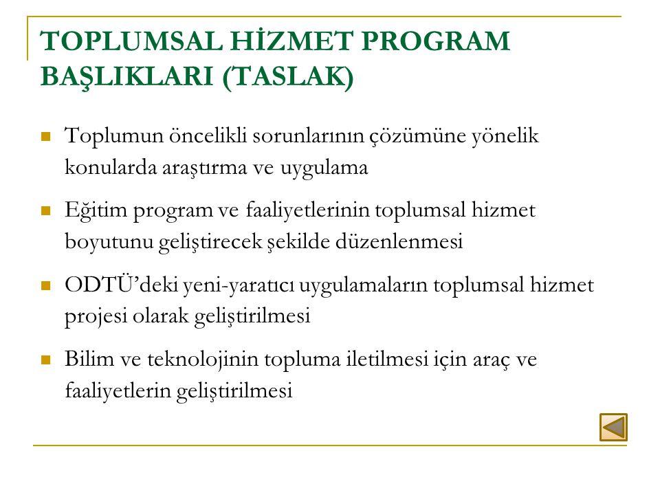 TOPLUMSAL HİZMET PROGRAM BAŞLIKLARI (TASLAK)  Toplumun öncelikli sorunlarının çözümüne yönelik konularda araştırma ve uygulama  Eğitim program ve fa