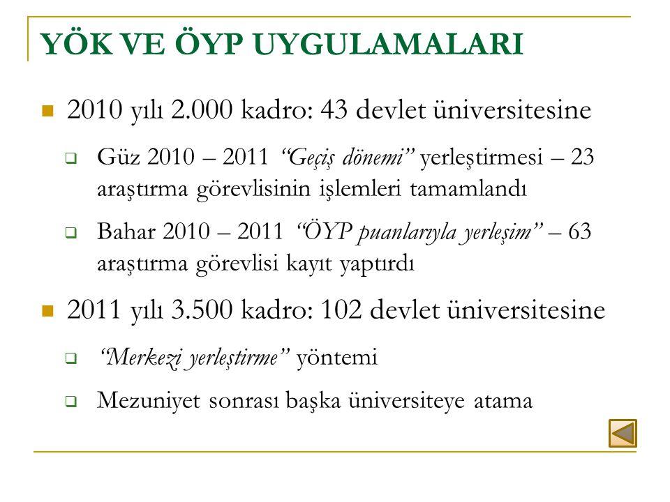""" 2010 yılı 2.000 kadro: 43 devlet üniversitesine  Güz 2010 – 2011 """"Geçiş dönemi"""" yerleştirmesi – 23 araştırma görevlisinin işlemleri tamamlandı  Ba"""