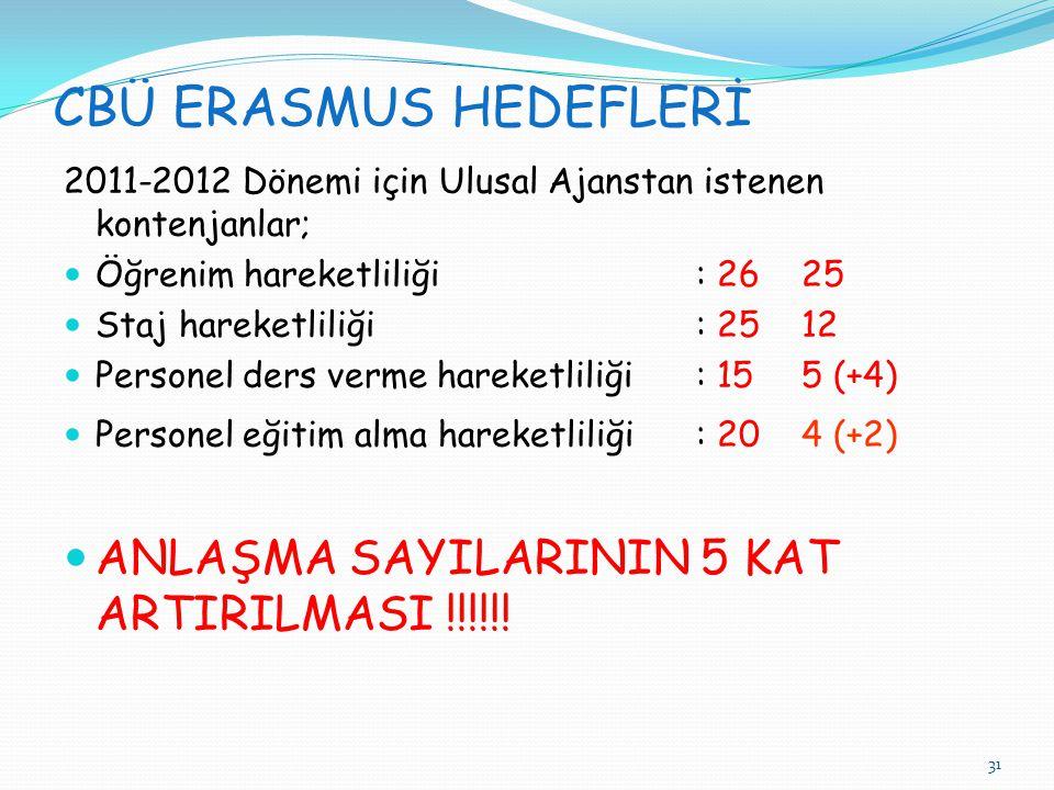 31 CBÜ ERASMUS HEDEFLERİ 2011-2012 Dönemi için Ulusal Ajanstan istenen kontenjanlar;  Öğrenim hareketliliği: 2625  Staj hareketliliği: 2512  Personel ders verme hareketliliği: 155 (+4)  Personel eğitim alma hareketliliği: 204 (+2)  ANLAŞMA SAYILARININ 5 KAT ARTIRILMASI !!!!!!