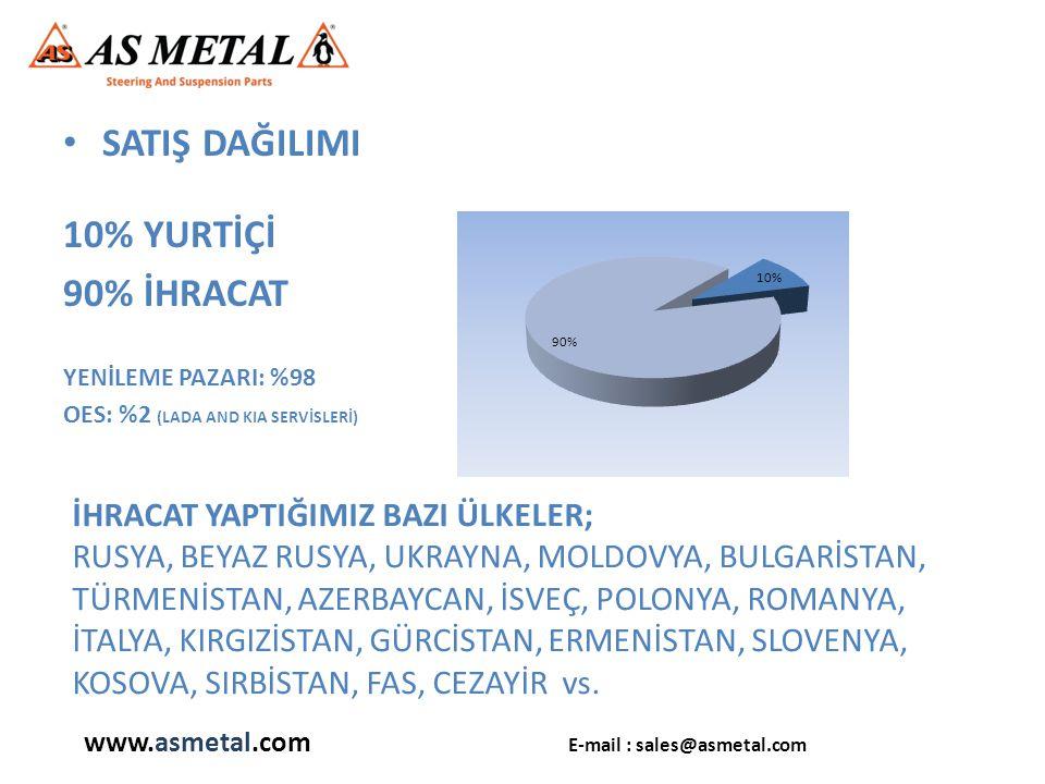 • SATIŞ DAĞILIMI 10% YURTİÇİ 90% İHRACAT YENİLEME PAZARI: %98 OES: %2 (LADA AND KIA SERVİSLERİ) www.asmetal.com E-mail : sales@asmetal.com İHRACAT YAPTIĞIMIZ BAZI ÜLKELER; RUSYA, BEYAZ RUSYA, UKRAYNA, MOLDOVYA, BULGARİSTAN, TÜRMENİSTAN, AZERBAYCAN, İSVEÇ, POLONYA, ROMANYA, İTALYA, KIRGIZİSTAN, GÜRCİSTAN, ERMENİSTAN, SLOVENYA, KOSOVA, SIRBİSTAN, FAS, CEZAYİR vs.