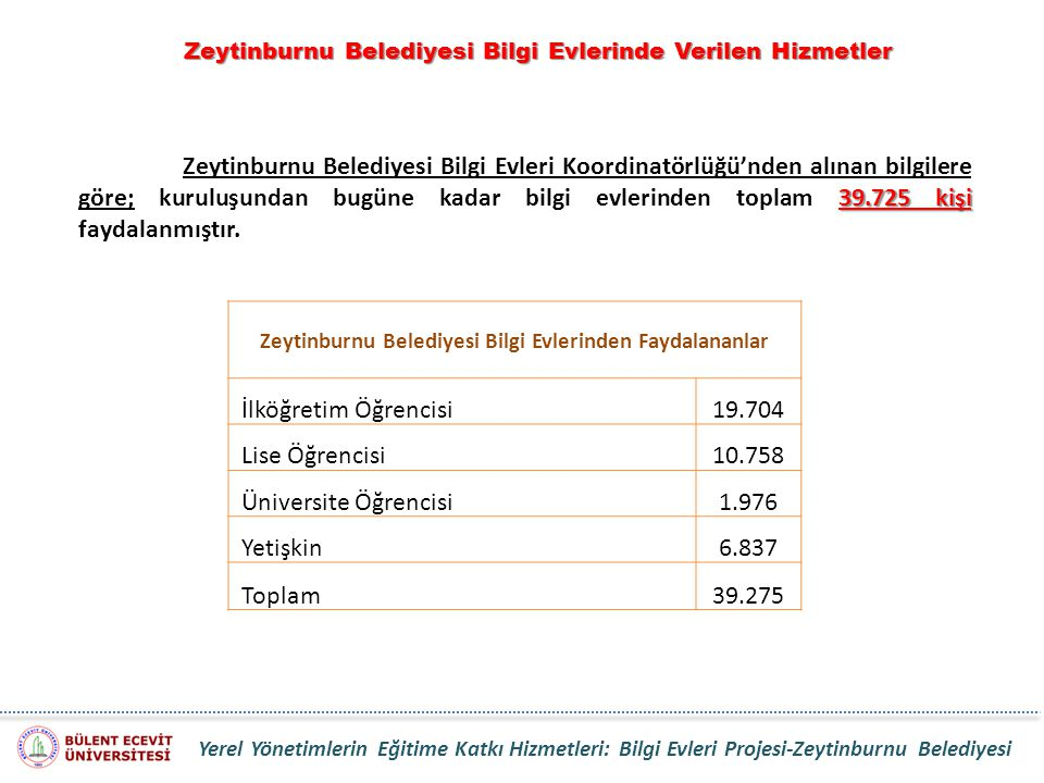 Zeytinburnu Belediyesi Bilgi Evlerinde Verilen Hizmetler 39.725 kişi Zeytinburnu Belediyesi Bilgi Evleri Koordinatörlüğü'nden alınan bilgilere göre; k