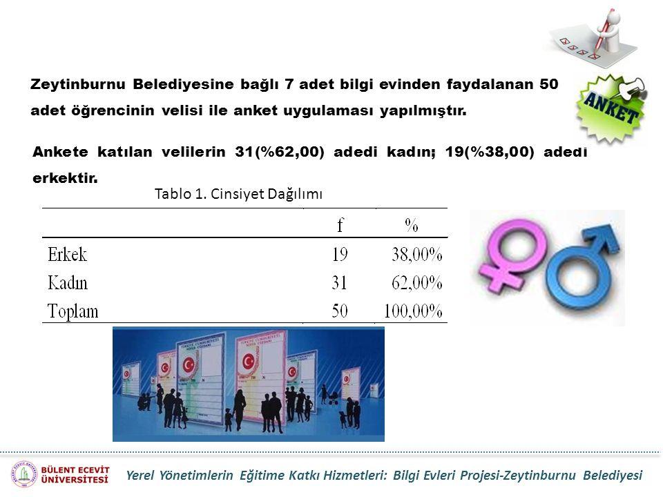 Ankete katılan velilerin 31(%62,00) adedi kadın; 19(%38,00) adedi erkektir. Tablo 1. Cinsiyet Dağılımı Zeytinburnu Belediyesine bağlı 7 adet bilgi evi