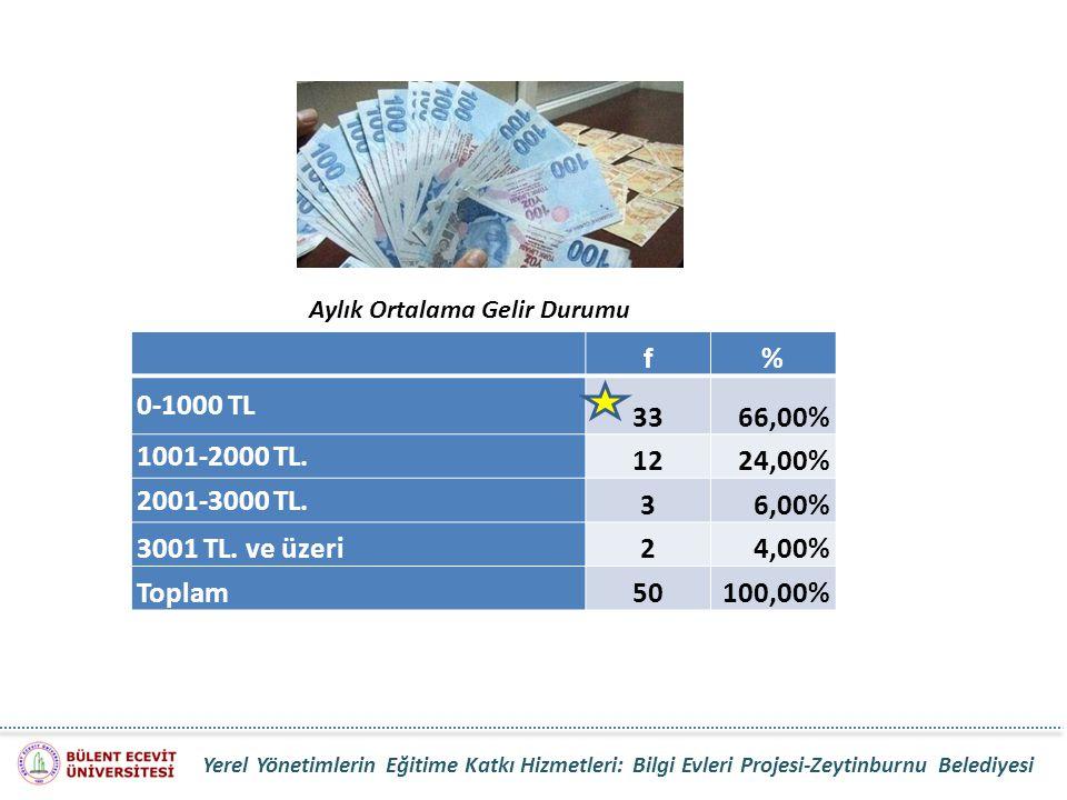 Aylık Ortalama Gelir Durumu f% 0-1000 TL 3366,00% 1001-2000 TL. 1224,00% 2001-3000 TL. 36,00% 3001 TL. ve üzeri24,00% Toplam50100,00% Yerel Yönetimler