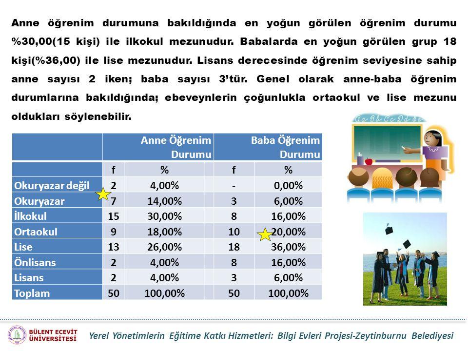Anne öğrenim durumuna bakıldığında en yoğun görülen öğrenim durumu %30,00(15 kişi) ile ilkokul mezunudur. Babalarda en yoğun görülen grup 18 kişi(%36,