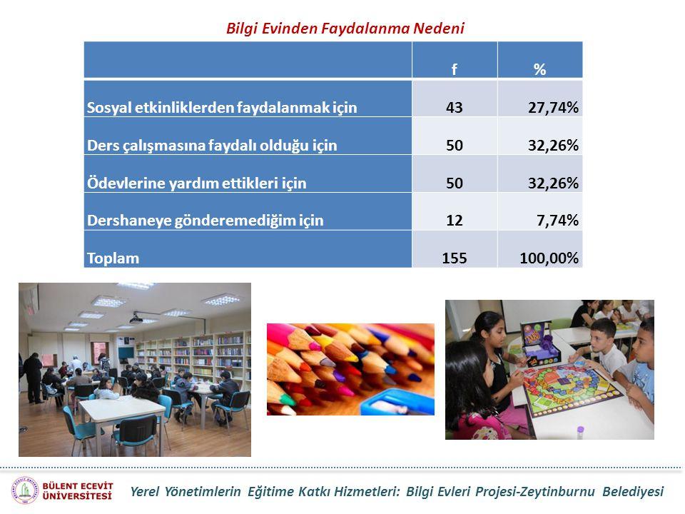 f% Sosyal etkinliklerden faydalanmak için4327,74% Ders çalışmasına faydalı olduğu için5032,26% Ödevlerine yardım ettikleri için5032,26% Dershaneye gön