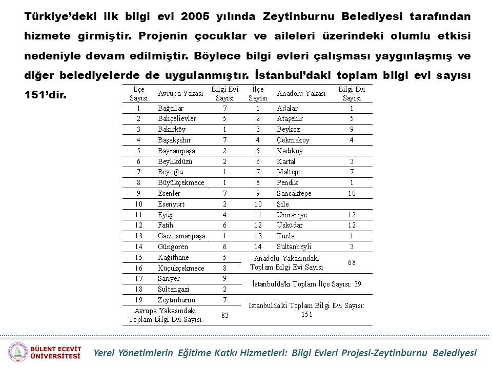 Türkiye'deki ilk bilgi evi 2005 yılında Zeytinburnu Belediyesi tarafından hizmete girmiştir. Projenin çocuklar ve aileleri üzerindeki olumlu etkisi ne