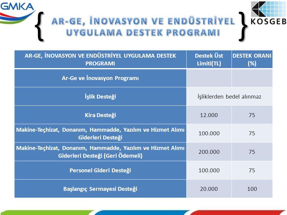 AR-GE, İNOVASYON VE ENDÜSTRİYEL UYGULAMA DESTEK PROGRAMI Destek Üst Limiti(TL) DESTEK ORANI (%) Ar-Ge ve İnovasyon Programı İşlik Desteğiİşliklerden b