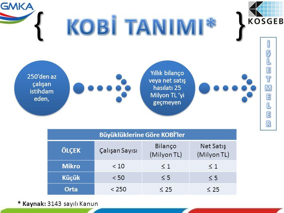 GENEL DESTEK PROGRAMI DESTEKLERİ DESTEK ÜST LİMİTİ (TL) DESTEK ORANI (%) Süreler 1.