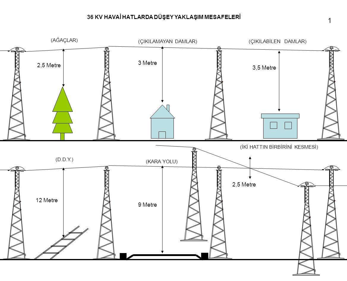 36 KV HAVAİ HATLARDA DÜŞEY YAKLAŞIM MESAFELERİ 2,5 Metre 3,5 Metre 3 Metre (ÇIKILAMAYAN DAMLAR)(ÇIKILABİLEN DAMLAR) (AĞAÇLAR) 12 Metre 2,5 Metre 9 Metre (KARA YOLU) (İKİ HATTIN BİRBİRİNİ KESMESİ) (D.D.Y.) 1