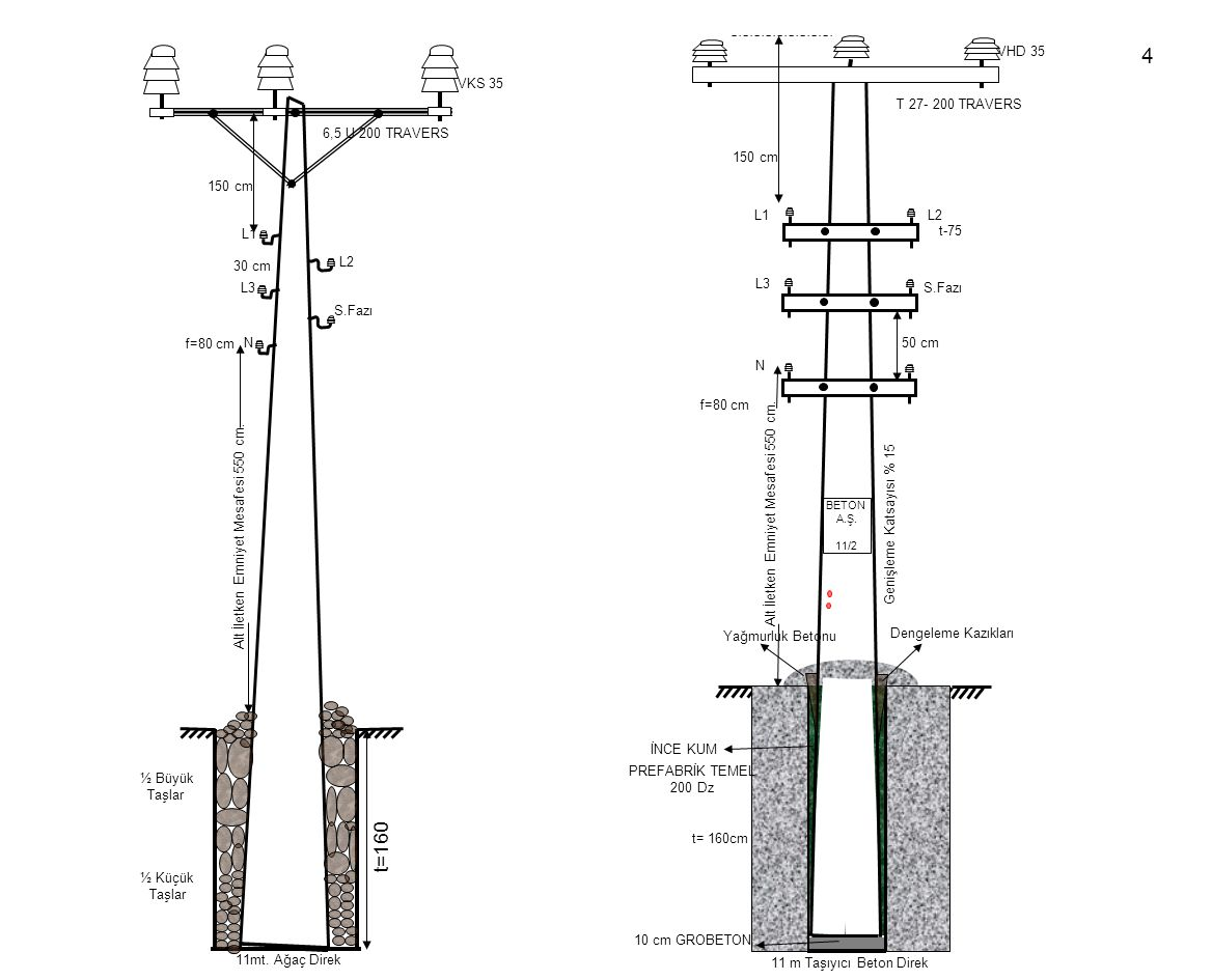 Yağmurluk Betonu 300 Dz 20 Cm 200 Dz t=160-175 cm L1 L3 N S.Fazı L2 50 cm t-60 f=80 cm Alt İletken Emniyet Mesafesi 550 cm.