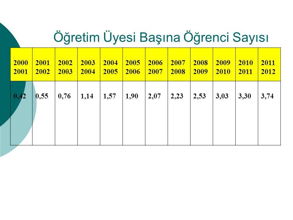 Öğretim Üyesi Başına Öğrenci Sayısı 2000 2001 2002 2003 2004 2005 2006 2007 2008 2009 2010 2011 2012 0,420,550,761,141,571,902,072,232,533,033,303,74