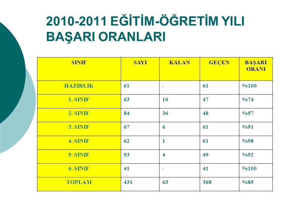 2010-2011 EĞİTİM-ÖĞRETİM YILI BAŞARI ORANLARI SINIFSAYIKALANGEÇENBAŞARI ORANI HAZIRLIK61- %100 1.