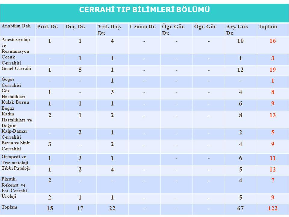 CERRAHİ TIP BİLİMLERİ BÖLÜMÜ Anabilim Dalı Prof.Dr.Doç.