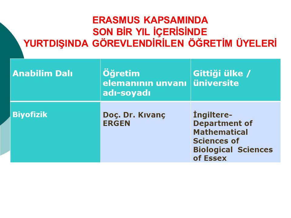 Anabilim DalıÖğretim elemanının unvanı adı-soyadı Gittiği ülke / üniversite BiyofizikDoç.