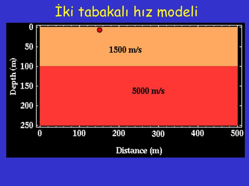 İki tabakalı hız modeli