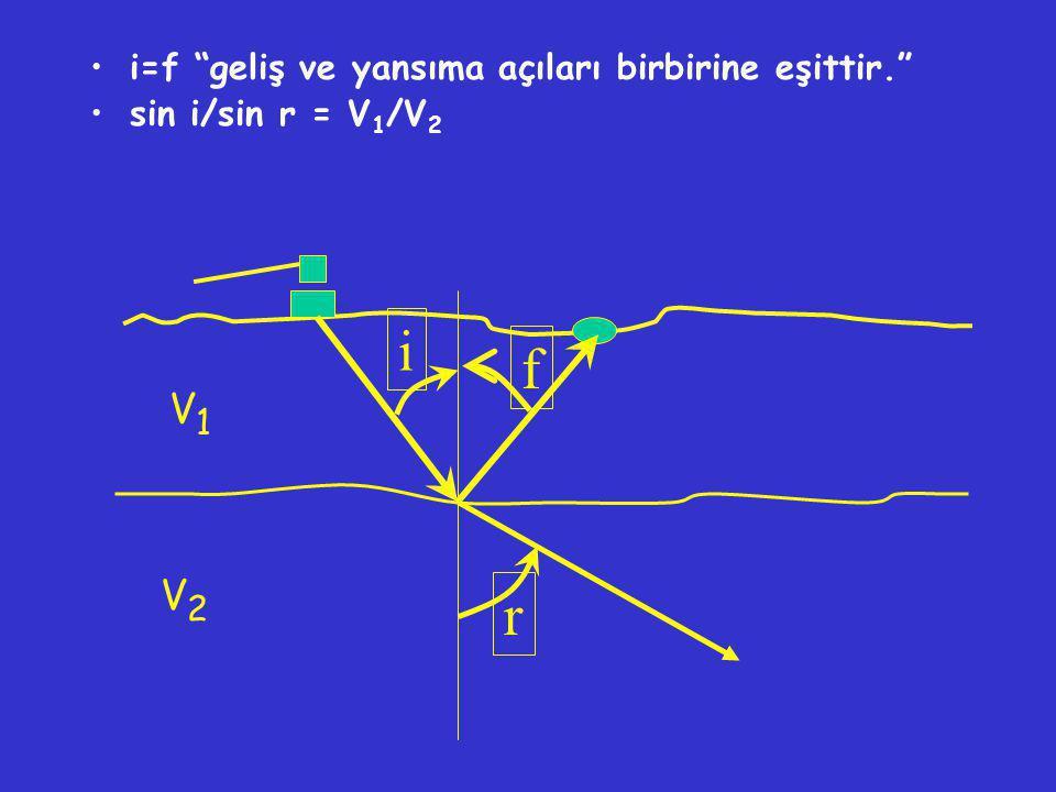 "r f i •i=f ""geliş ve yansıma açıları birbirine eşittir."" •sin i/sin r = V 1 /V 2 V1V1 V2V2"